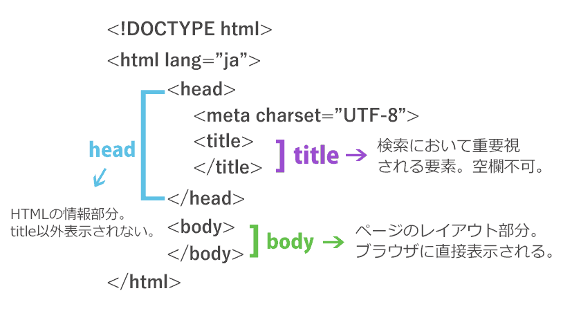 html-tags
